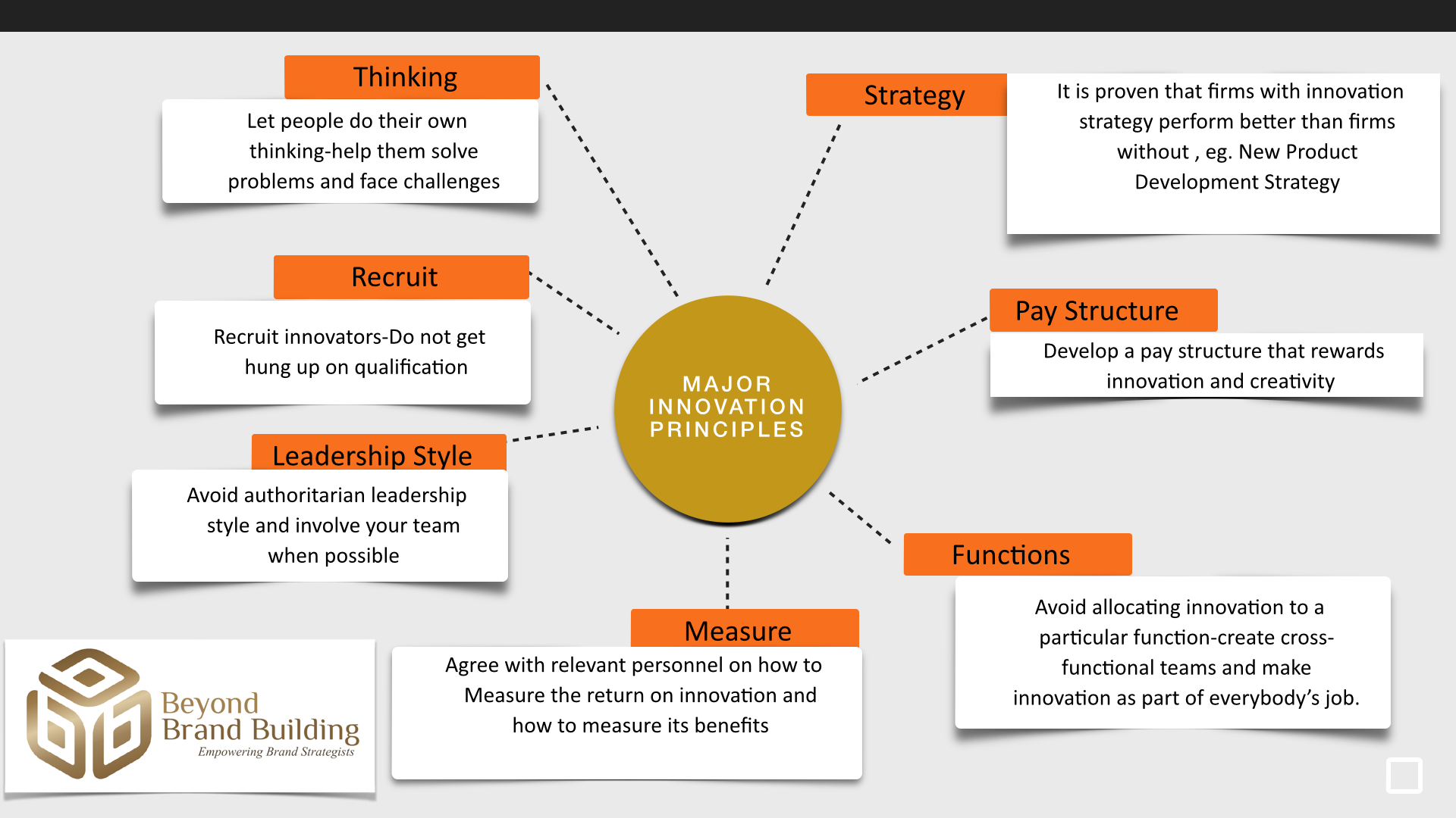 Major Innovation Principles For An Effective Brand Management Beyond Brand Building