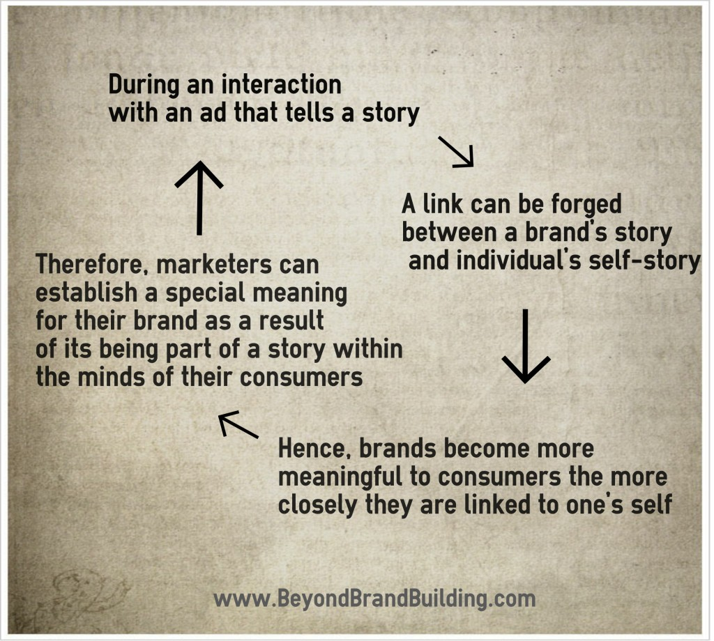 Brand Story Connection