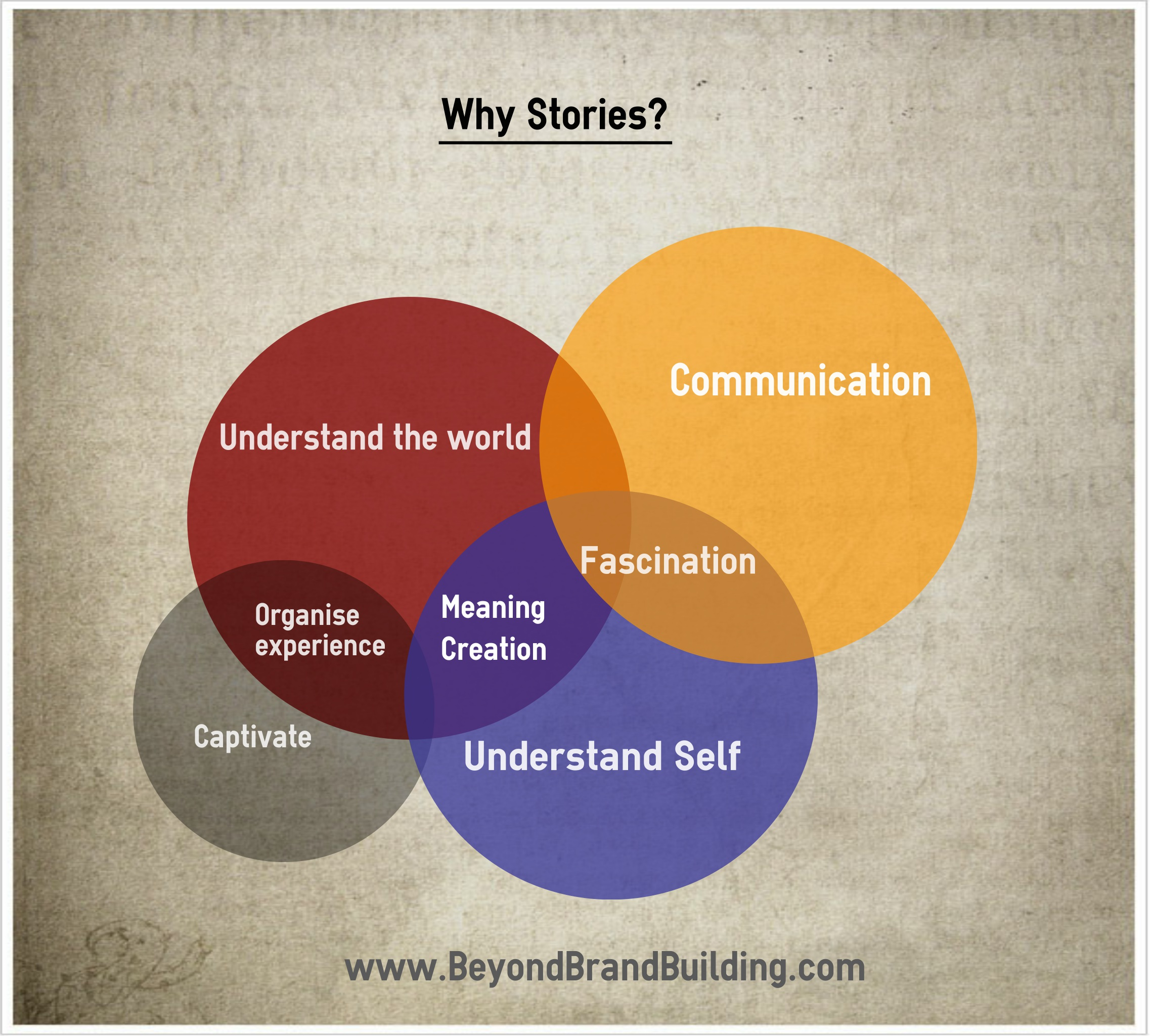Why Stories and Storytelling-Beyondbrandbuilding.com